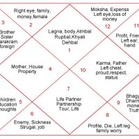 Astrology - For Beginners